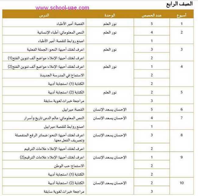 التوزيع الزمنى للخطة الفصلية مادة اللغة العربية للصف الرابع الفصل الثالث 2020 الامارات