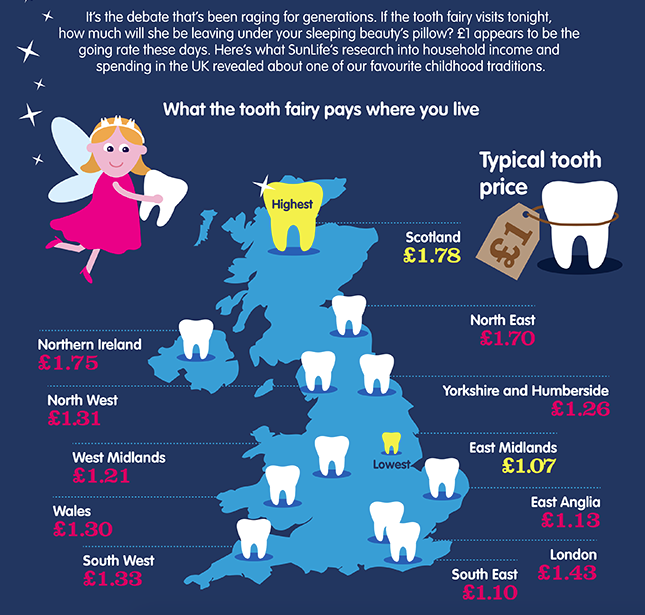 Kids losing teeth - how much does the tooth fairy pay?