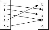 definisi relasi, pembahasan soal fungsi