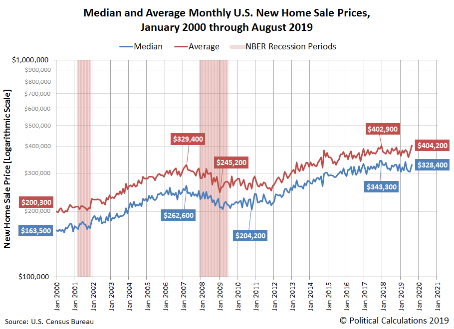Median and Average Monthly U.S. New Home Sale Prices, January 2000 through April 2019