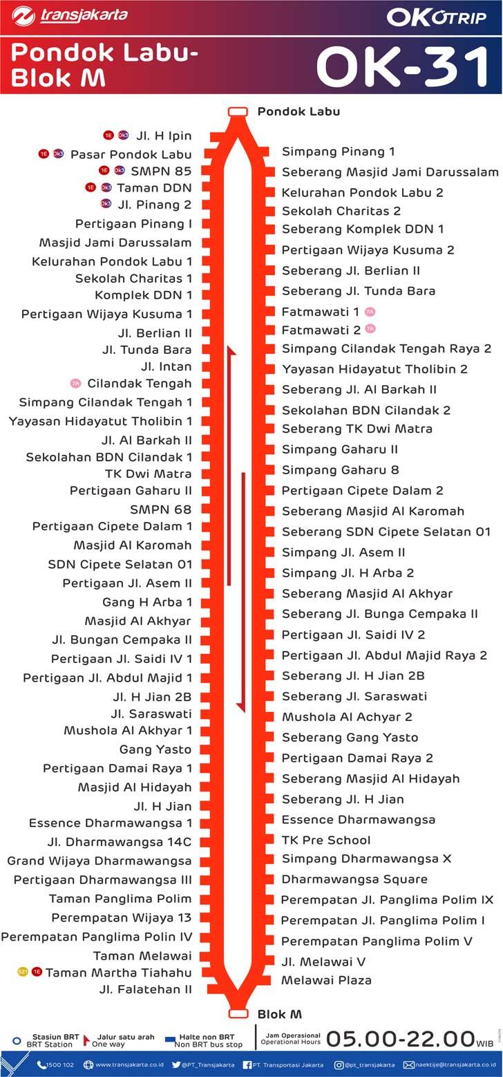 peta rute transjakarta pondok labu blok m