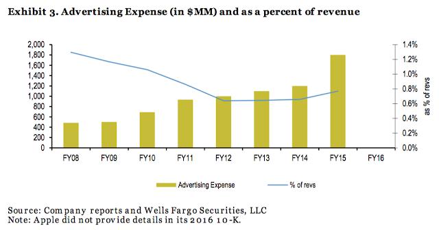 Apple parou de divulgar quanto gasta em publicidade, e não é totalmente claro o porquê