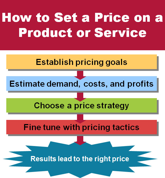 Pricing Policy: The Exciting Life Of A Full Time Student & Mother: Blog