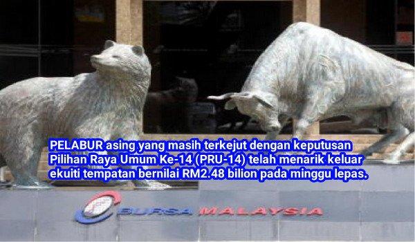 Pelabur asing menarik keluar ekuiti tempatan bernilai RM2.48b kerana terkejut dengan keputusan PRU14