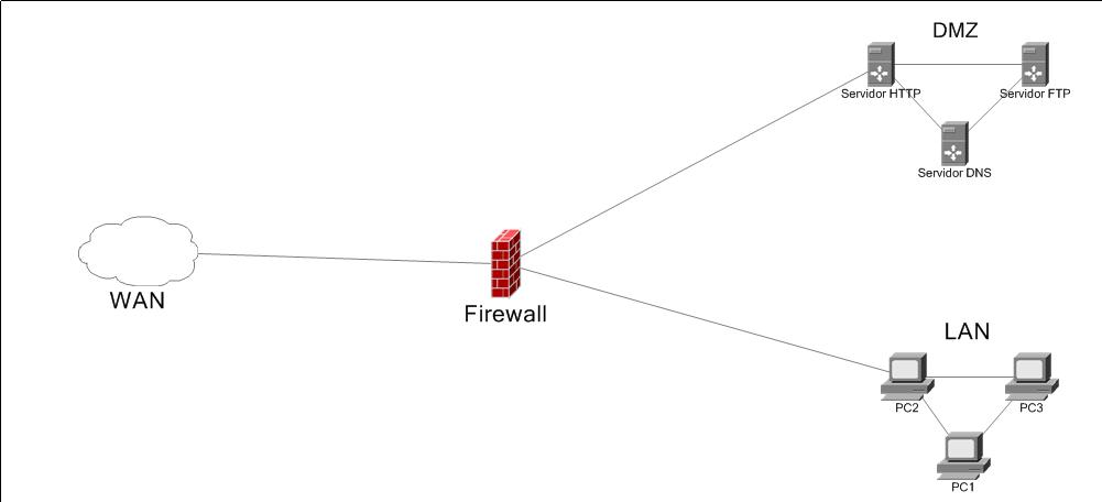 Conceptos Basicos y Avanzados De Las Redes: Instalación y