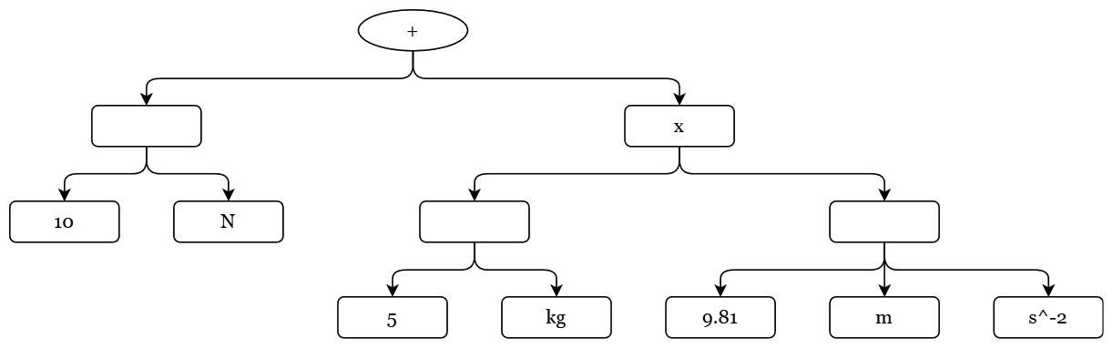 Ylösalaisin oleva puurakenne, jonka oksanhaarat vastaavat operaatioita lausekkeessa.