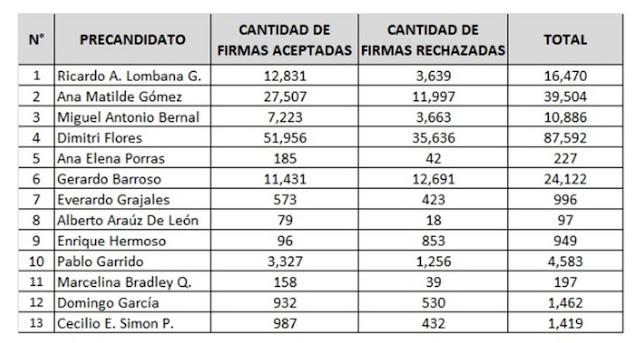 Tribunal Electoral de Panamá actualiza cifras de firmas recogidas por candidatos independientes a la presidencia 2019