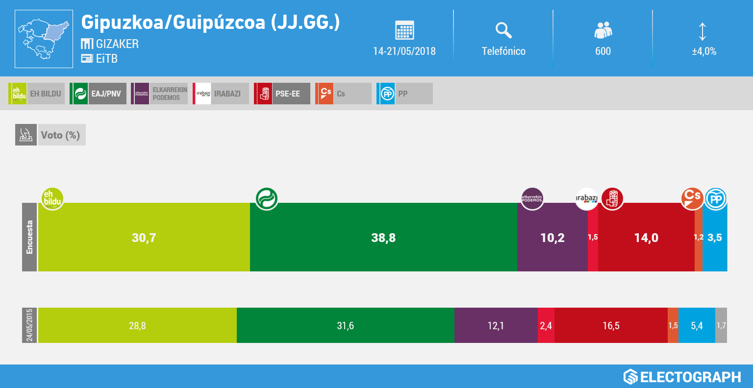 Gráfico de la encuesta para elecciones a las Juntas Generales de Gipuzkoa realizada por Gizaker para EiTB en mayo de 2018