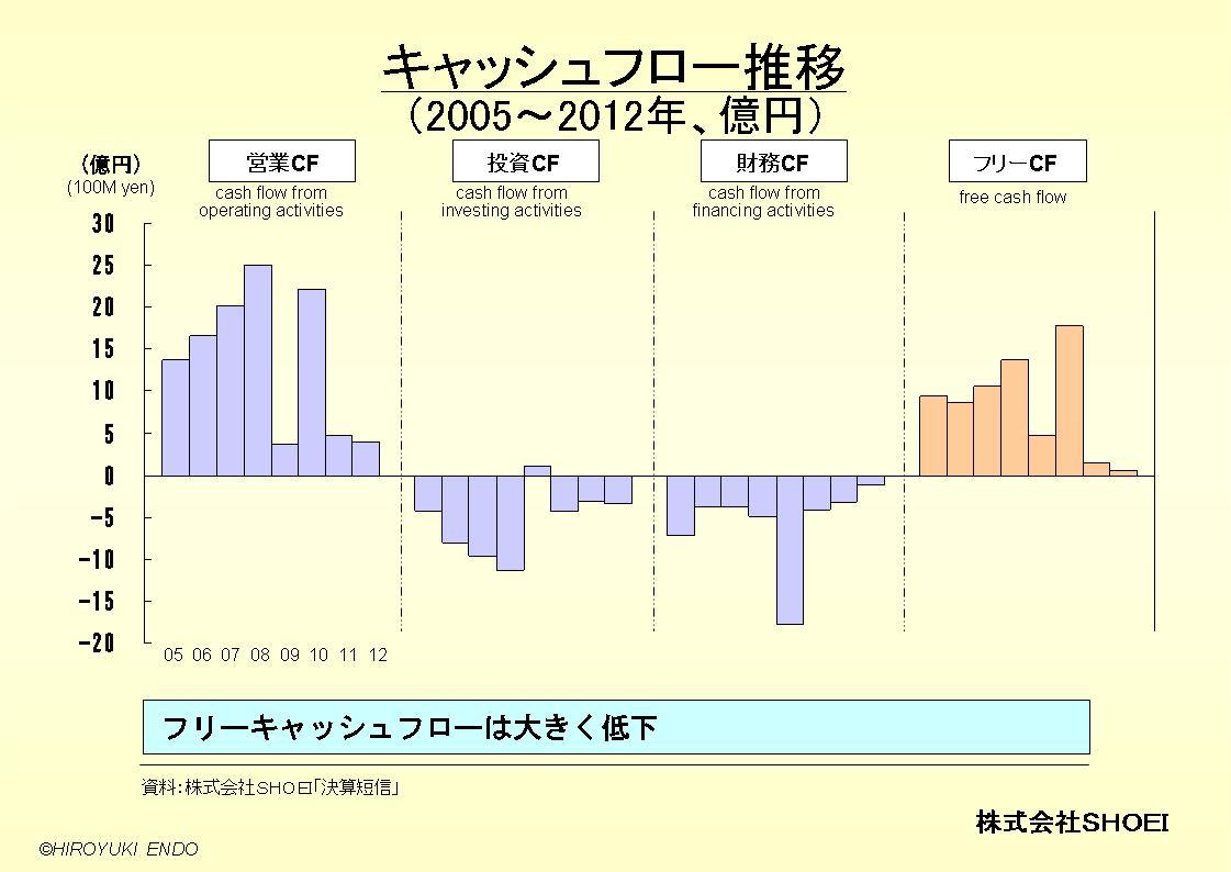 株式会社SHOEIのキャッシュフロー推移