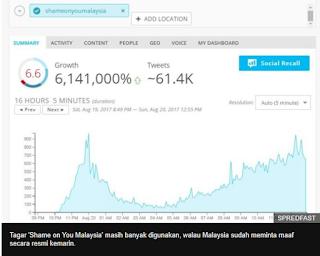 Viral tagar Shame on You Malaysia di Twitter