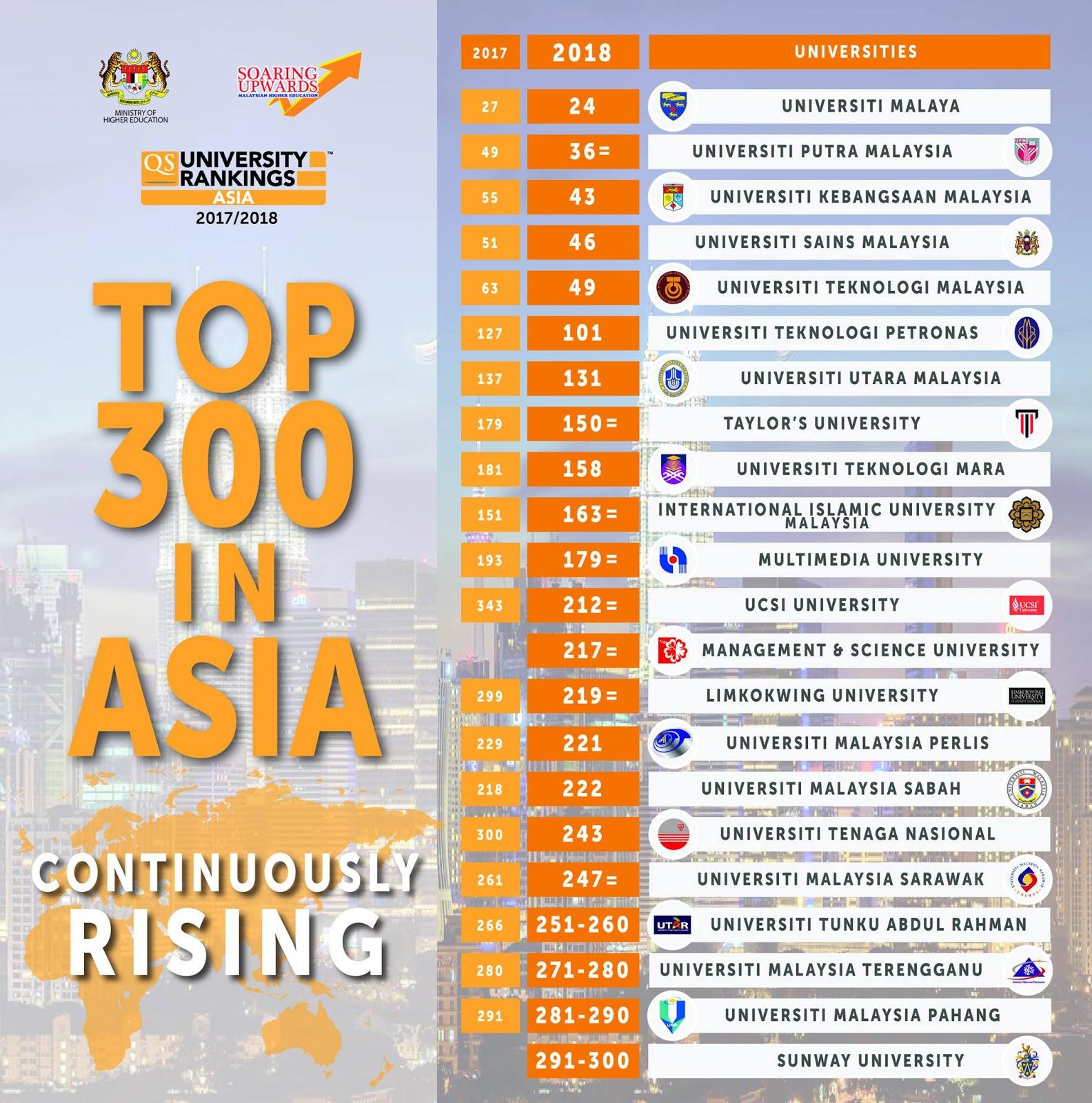 Ranking Universiti Di Malaysia 2018 Berdasarkan Qs World University Ranking Asia 2018 Makmal Informasi