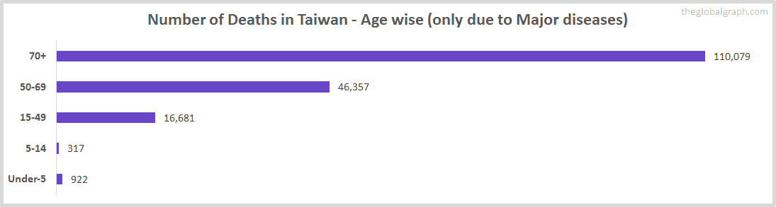 Number of Deaths in Taiwan - Age wise (only due to Major diseases)