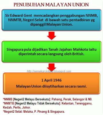 why malayan union failed Boolean frequently asked questions how and why they work, why they fail  with boolean union, for example.