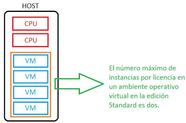Licenciamiento en un host con dos CPU