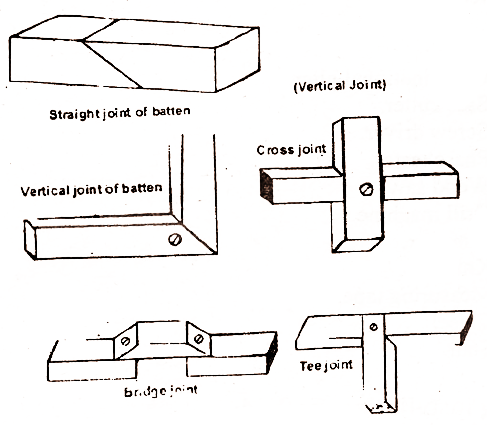 electrical topics: Batten Wiring System