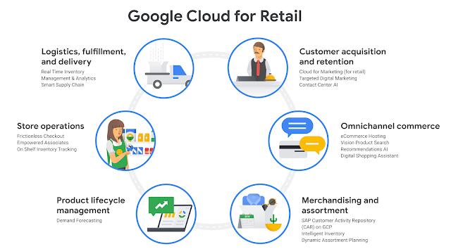 benefit Retail Customers
