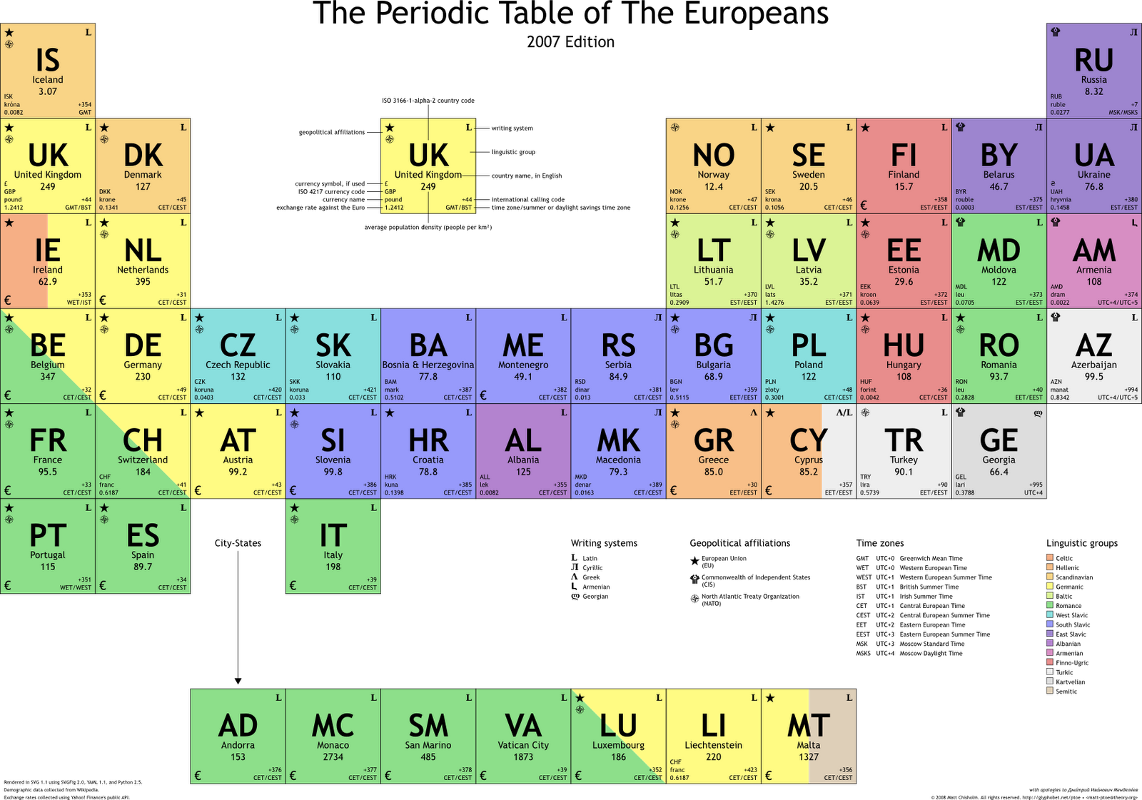 85 Types Of Periodic Tables