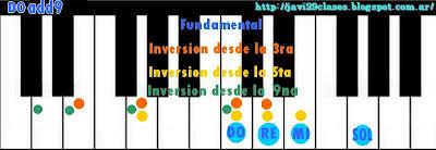 DOadd9 acorde de piano, organo o teclado con novena (add9)