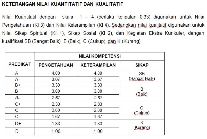 tabel konversi nilai kurikulum 2013