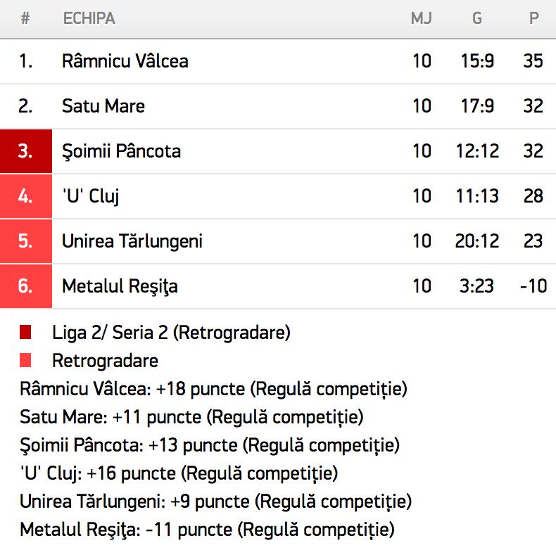 Liga 2, Seria 2, Play-Out, 2015/2016