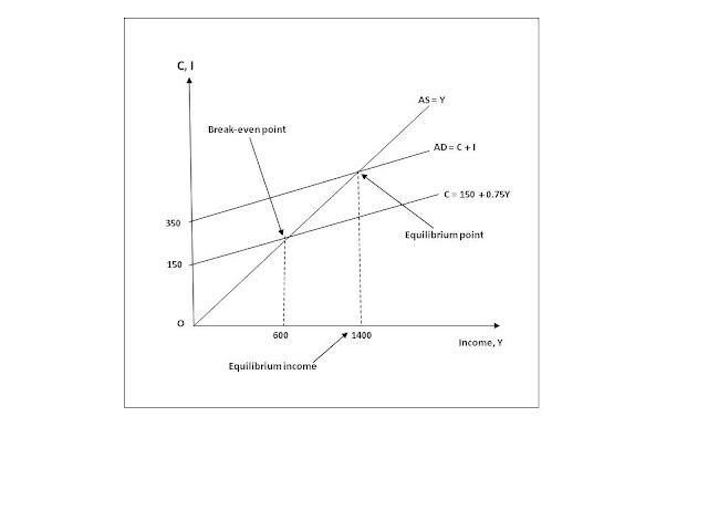 Concepts equilibrium of National Income ~ Economics
