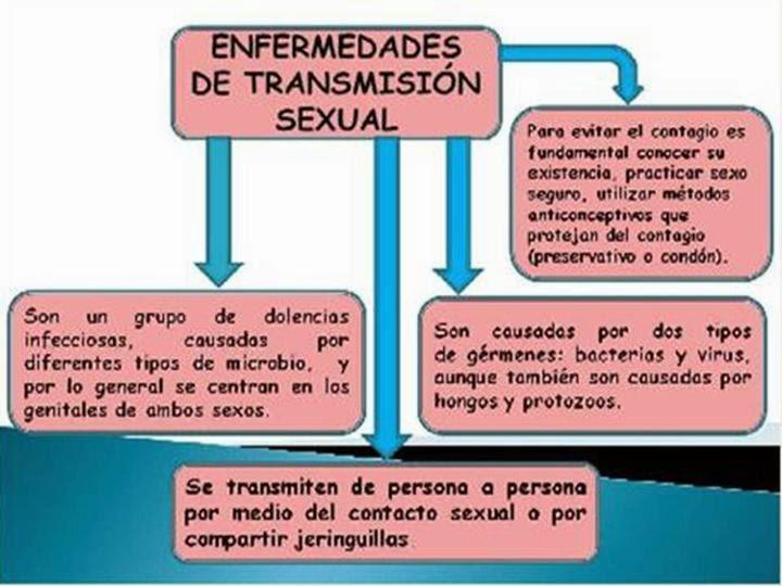 enfermedades de transmision sexual gay