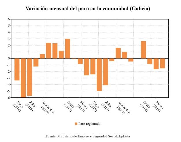 Cores de cambados traballo for Oficina de emprego galicia