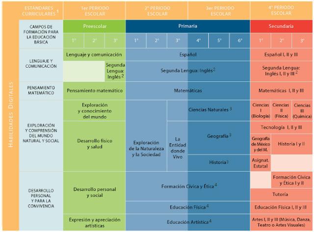 Mapa curricular de la propuesta curricular 2016 en for Diseno curricular nacional 2016 pdf