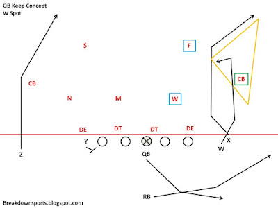 Breakdown Sports: Inside the Playbook: Purdue's Weakside