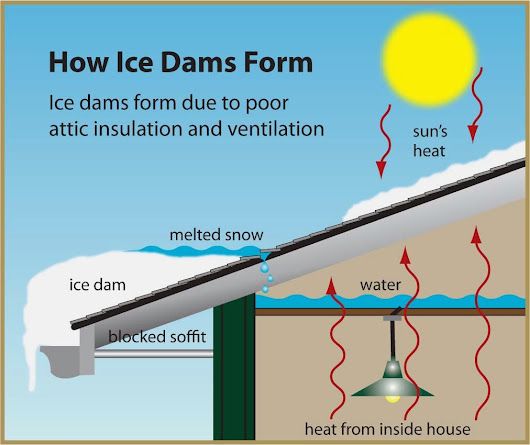 Stay Ahead of Ice Dams