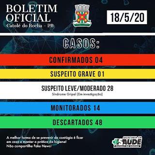 Casos confirmados de covid-19 sobem para 4 em Catolé do Rocha