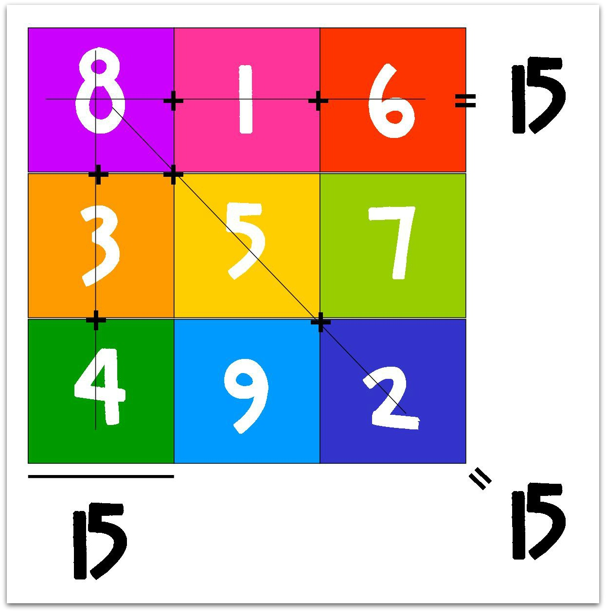 Relentlessly Fun Deceptively Educational Magic Squares