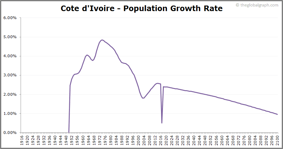 Cote dIvoire  Population Growth Rate
