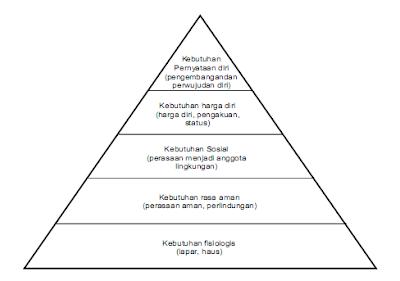 piramida motivasi maslow
