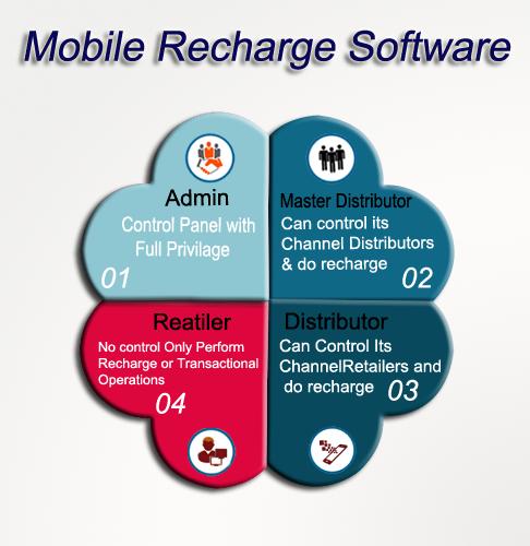 Ezulix - Web Design and Mobile App Development: software for