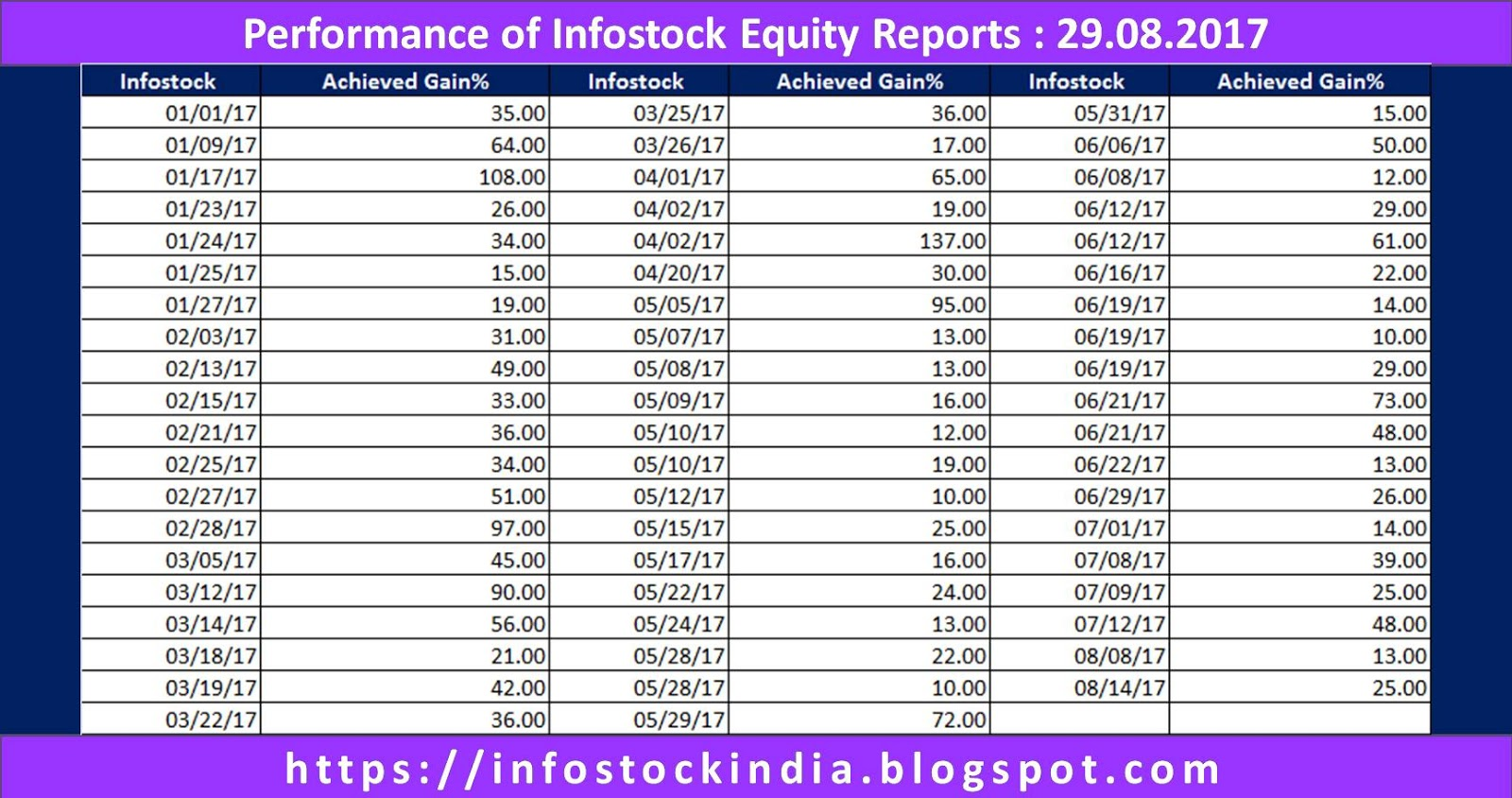 research papers on indian stock market Dr syed tabassum sultana, prof s pardhasaradhi.