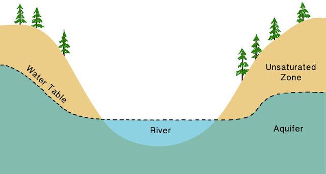 namun tahukah kamu bahwa ada banyak jenis Wilayah-Wilayah Air dalam Tanah