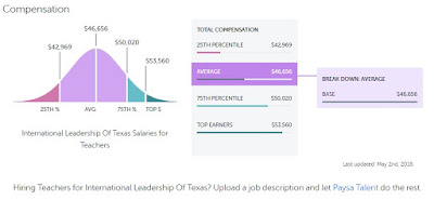International Leadership of Texas Take a Look At The Teacher Salary