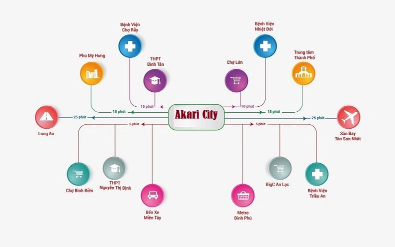 Vị trí đắc địa của Akari City