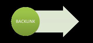 Backlink - Benefits of blog commenting
