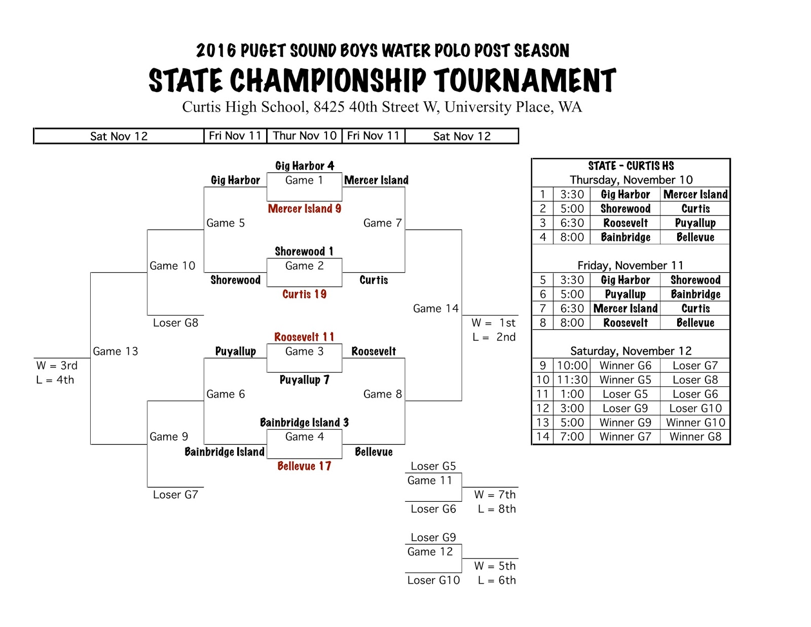 Enumclaw Water Polo: State Round One Results