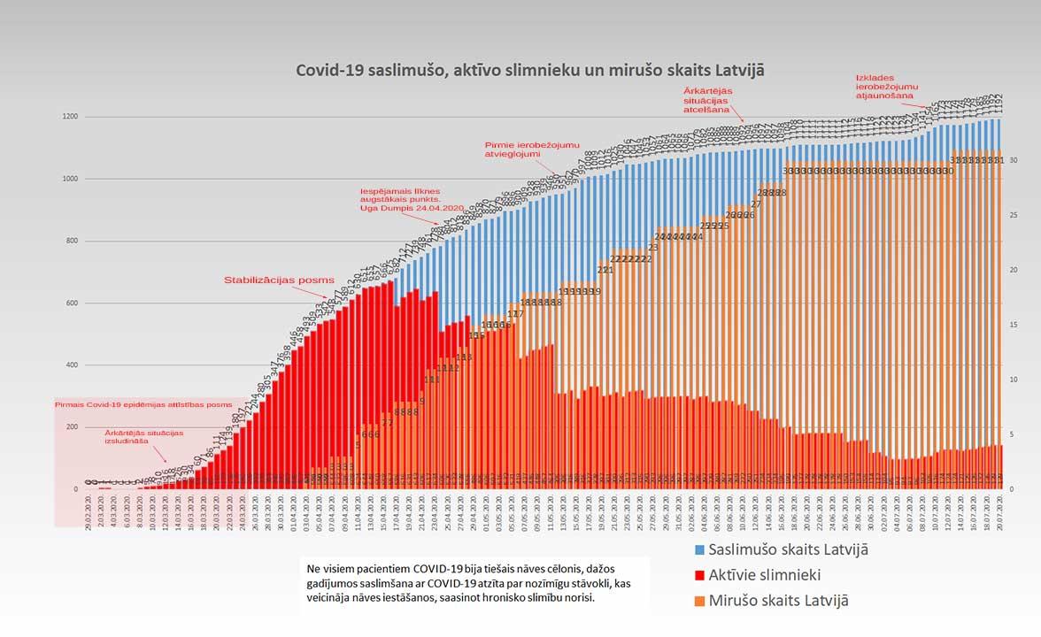Grafiks ar Covid-19 saslimušo un mirušo skaitu valstī 20.07.2020.