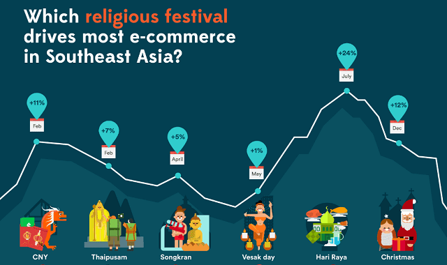 Which Religious Festival Drives Most Ecommerce In Southeast Asia