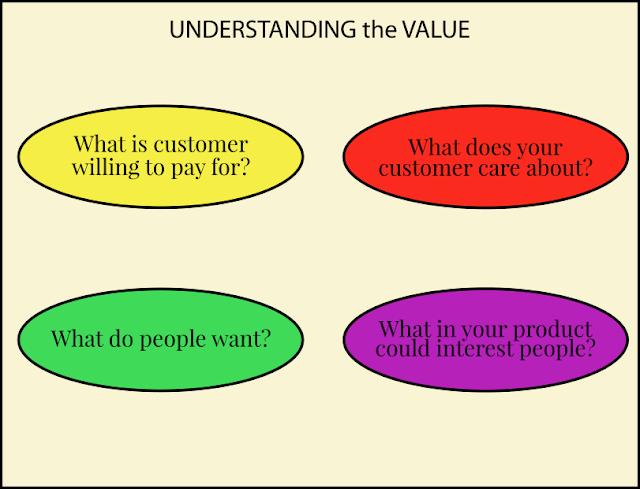 comprensione del valore