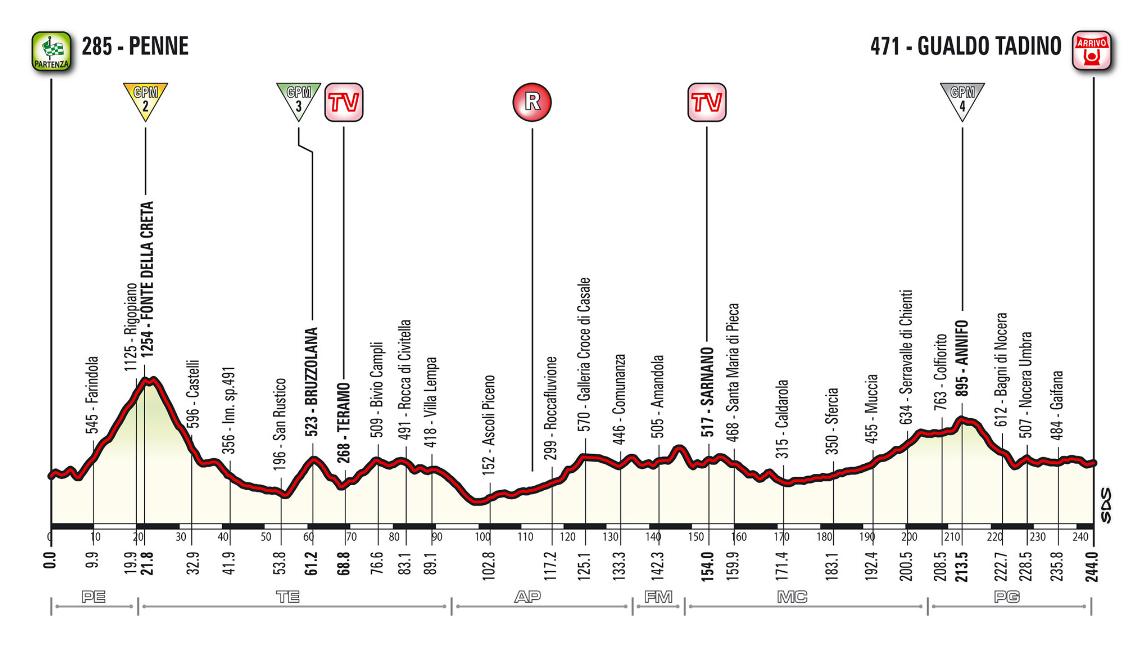 Rojadirecta GIRO d'Italia 2018 Diretta TV: Penne Gualdo Tadino Streaming Live Ciclismo su Rai, Tappa 10 passa per Rigopiano