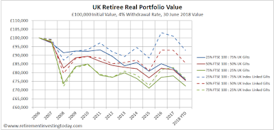 UK Retiree Real Portfolio Value, £100,000 Initial Value, 4% Withdrawal Rate