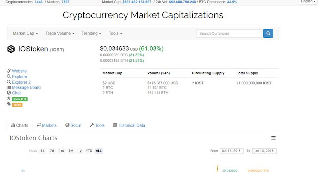 Dự án IOST tặng 68 token - Miễn phí 2$