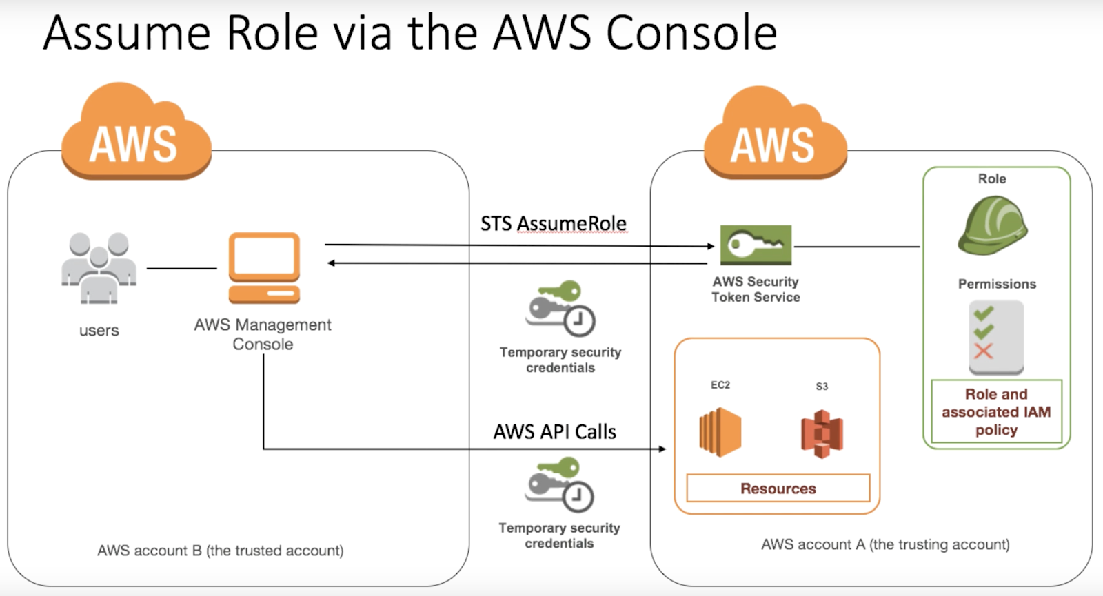 AWS/Azure(Cloud)/Spark/Hadoop / Linux : Assume Role to Write in