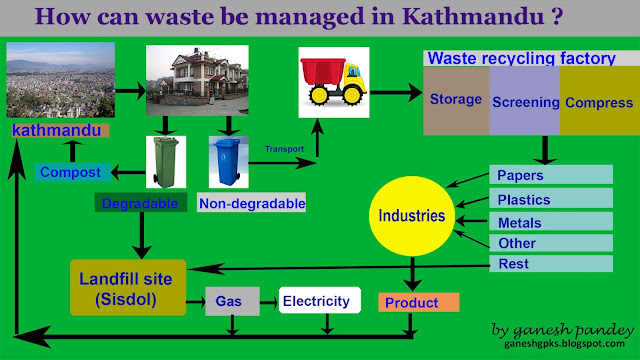 hospital waste management in kathmandu valley Solid waste management of hospitals in kathmandu by: ramesh kaphle i introduction hospital waste management in kathmandu valley essay.
