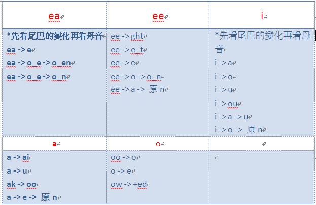 三態變化(母音分類) 過去分詞表。[三態表 整理]